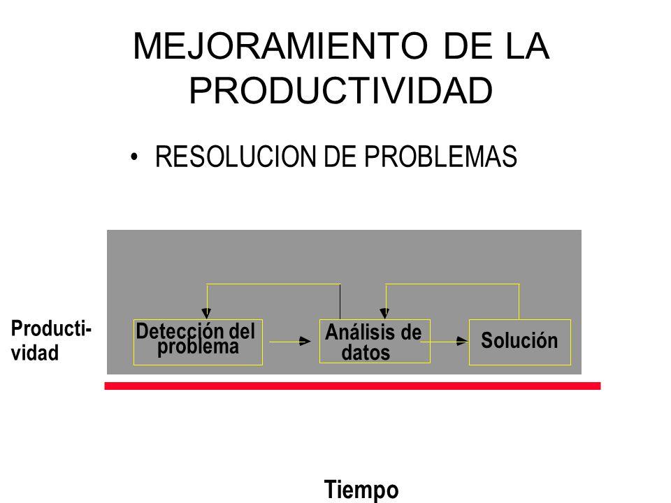 34 MEJORAMIENTO DE LA PRODUCTIVIDAD Producti- vidad Tiempo Detección del problema Análisis de datos Solución RESOLUCION DE PROBLEMAS