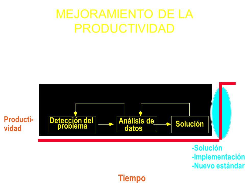 35 -Solución -Implementación -Nuevo estándar Producti- vidad Tiempo Detección del problema Análisis de datos Solución Nuevo nivel de productividad lue
