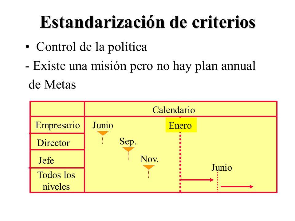 9 Estandarización de criterios Control de la política - Existe una misión pero no hay plan annual de Metas Calendario Empresario Director Jefe Todos l