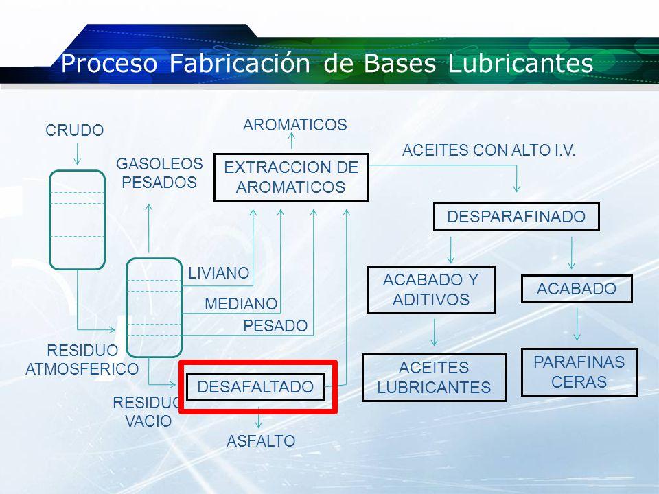 Desasfaltado OBJETIVO: Retirar asfalto y mejorar la calidad del residuo largo para su posterior conversión o utilización como lubricante PRINCIPIO: Poner en contacto un solvente parafínico (C3 – C5) con el hidrocarburo a fin de desestabilizar las micelas de asfáltenos y precipitarlos CONDICIONES OPERATORIAS: Temperatura : 100 – 170ºC (Depende del solvente) Solvente/Carga : 5/1 a 2/1 en peso Presión : 300 – 600 psig (Depende del solvente) Solvente : C3 – C4 – C5