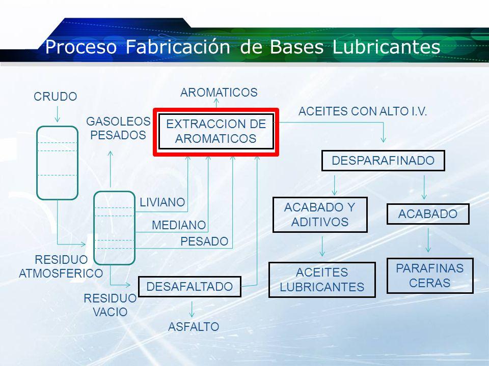 Extracción de Aromáticos OBJETIVO: Reducir el contenido de aromáticos presentes en el residuo largo a ser utilizado como base lubricante.
