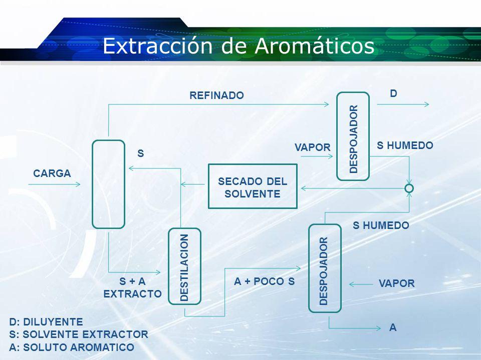 Proceso Fabricación de Bases Lubricantes EXTRACCION DE AROMATICOS DESAFALTADO DESPARAFINADO ACABADO Y ADITIVOS PARAFINAS CERAS ACEITES LUBRICANTES ACABADO CRUDO RESIDUO ATMOSFERICO RESIDUO VACIO ASFALTO GASOLEOS PESADOS LIVIANO MEDIANO PESADO AROMATICOS ACEITES CON ALTO I.V.