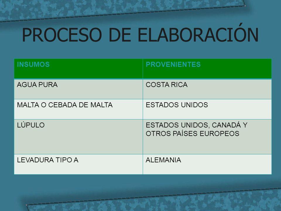 PROCESO DE ELABORACIÓN INSUMOSPROVENIENTES AGUA PURACOSTA RICA MALTA O CEBADA DE MALTAESTADOS UNIDOS LÚPULOESTADOS UNIDOS, CANADÁ Y OTROS PAÍSES EUROP