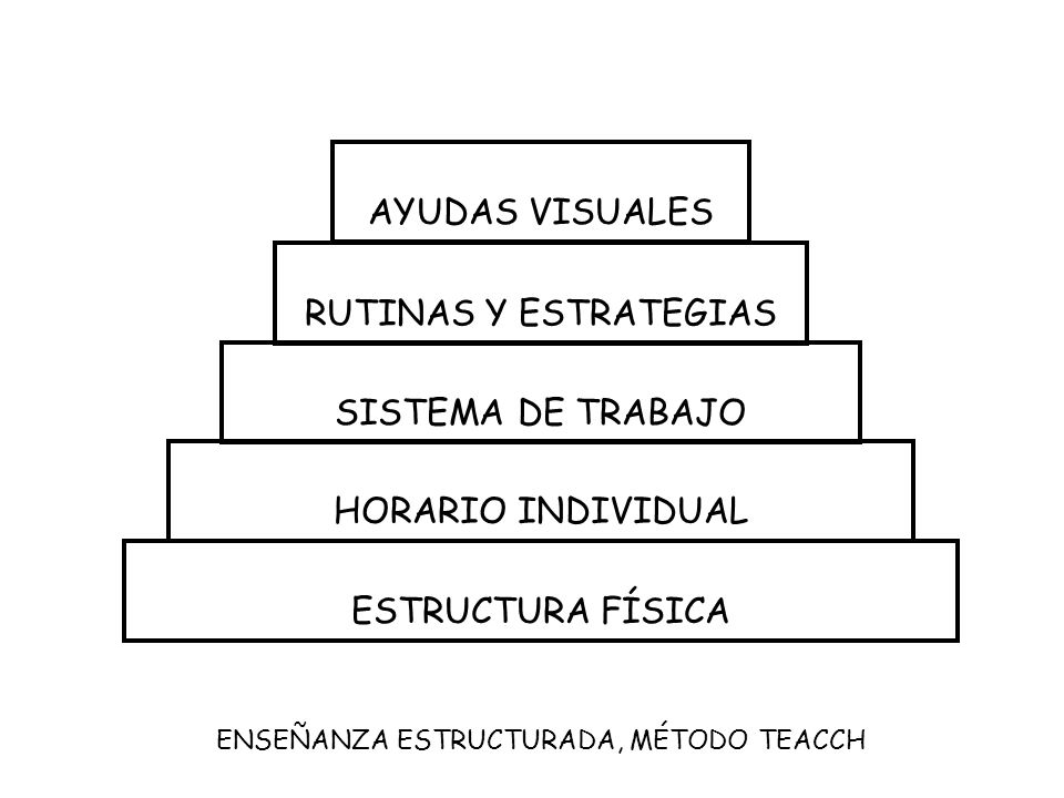 AYUDAS VISUALES RUTINAS Y ESTRATEGIAS SISTEMA DE TRABAJO HORARIO INDIVIDUAL ESTRUCTURA FÍSICA ENSEÑANZA ESTRUCTURADA, MÉTODO TEACCH