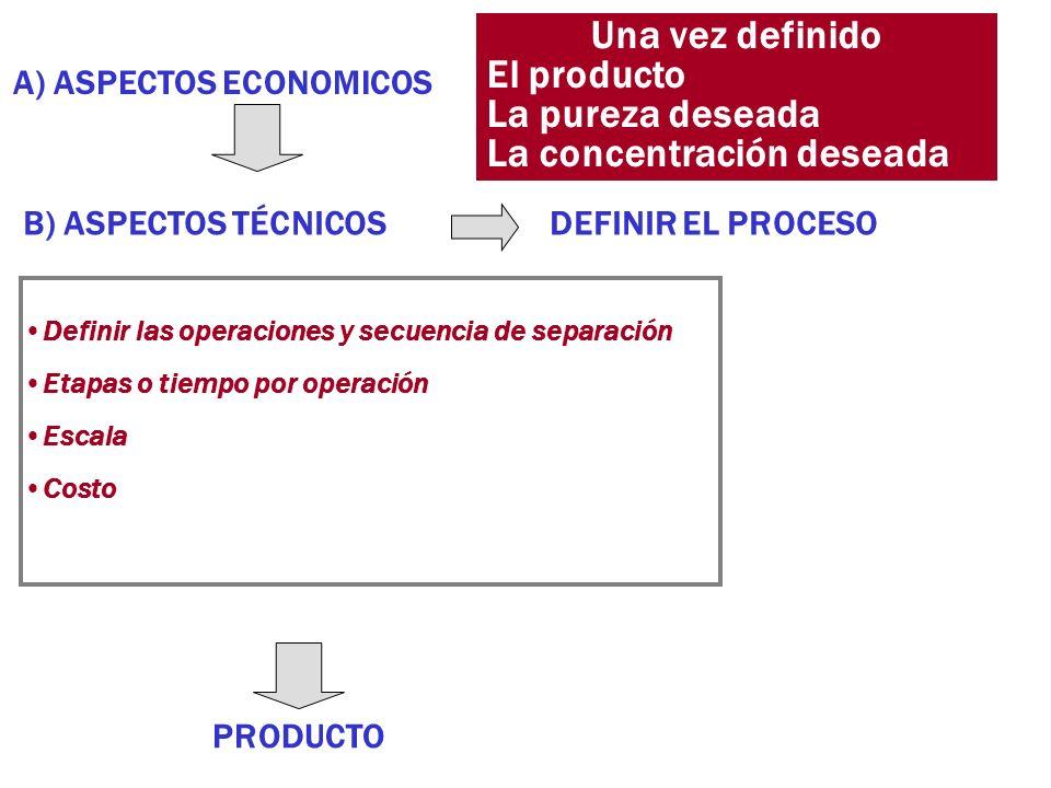 Una vez definido El producto La pureza deseada La concentración deseada A) ASPECTOS ECONOMICOS B) ASPECTOS TÉCNICOS DEFINIR EL PROCESO Definir las ope