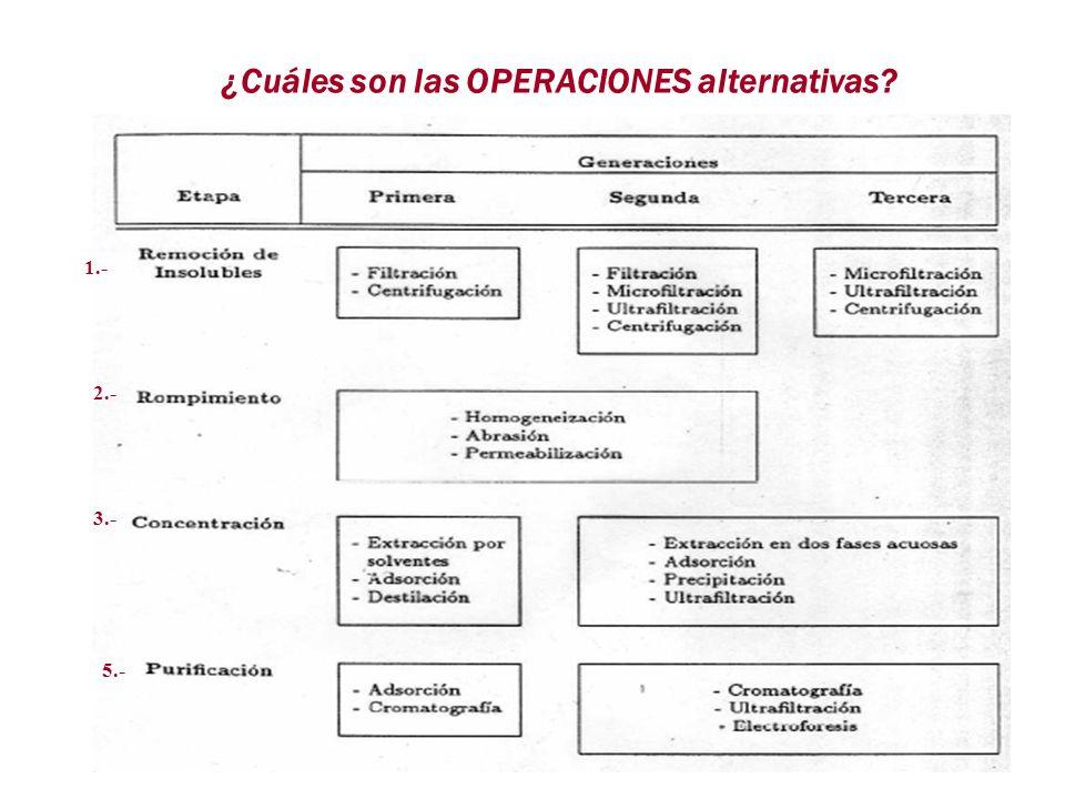 ¿Cuáles son las OPERACIONES alternativas? 1.- 2.- 3.- 5.-