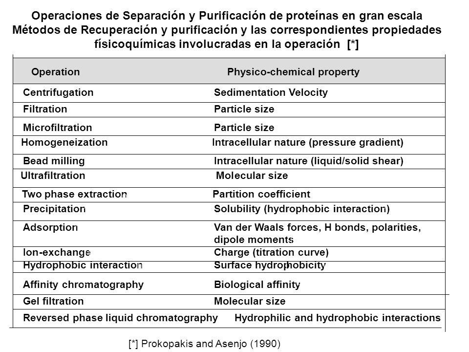 Operaciones de Separación y Purificación de proteínas en gran escala Métodos de Recuperación y purificación y las correspondientes propiedades físicoq