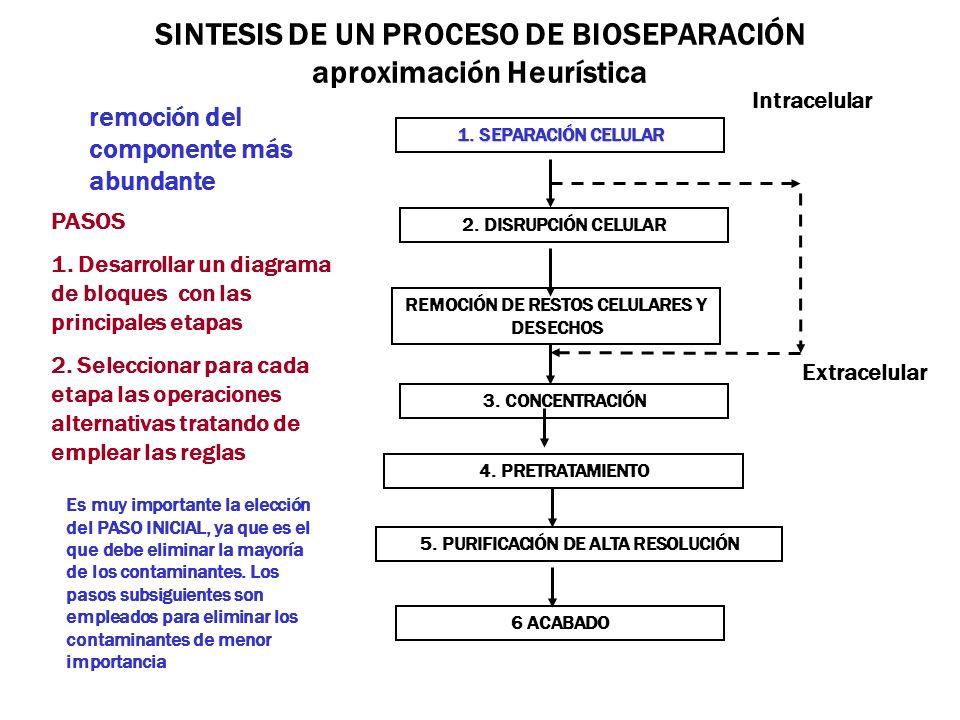 SINTESIS DE UN PROCESO DE BIOSEPARACIÓN aproximación Heurística 1. SEPARACIÓN CELULAR 6 ACABADO 5. PURIFICACIÓN DE ALTA RESOLUCIÓN 4. PRETRATAMIENTO R