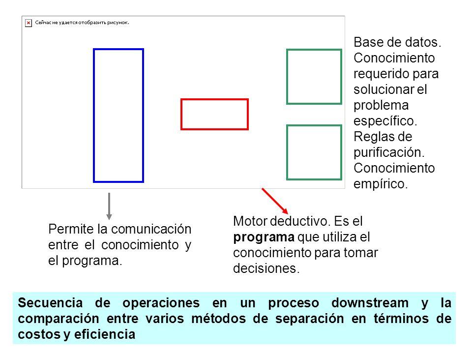 Base de datos. Conocimiento requerido para solucionar el problema específico. Reglas de purificación. Conocimiento empírico. Motor deductivo. Es el pr