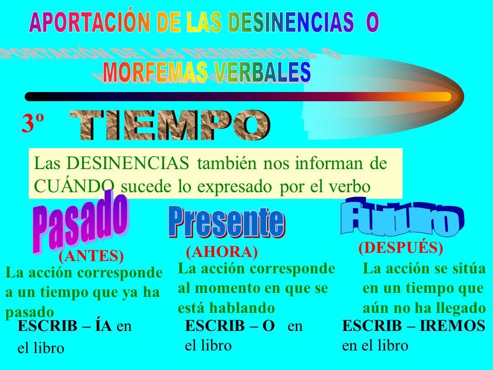 4º Nos indica si la acción del verbo está acabada o no ASPECTO PERFECTO O ACABADO Nos indica que la acción del verbo está acabada.