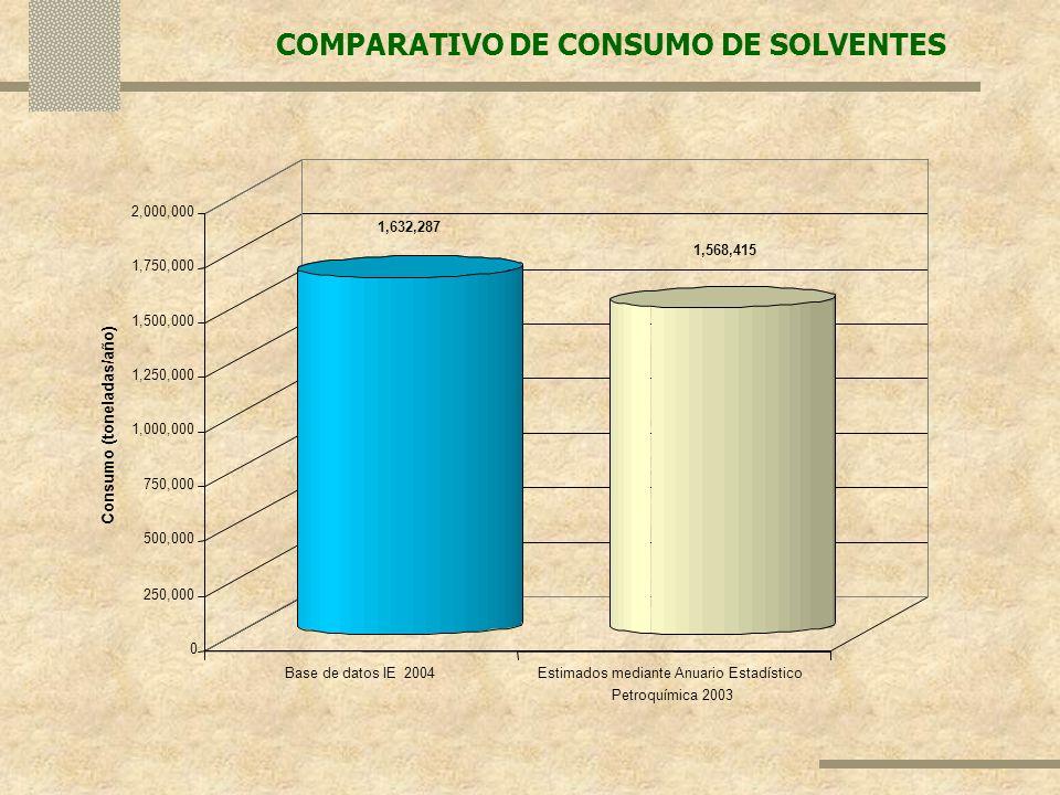 COMPARATIVO DE CONSUMO DE SOLVENTES