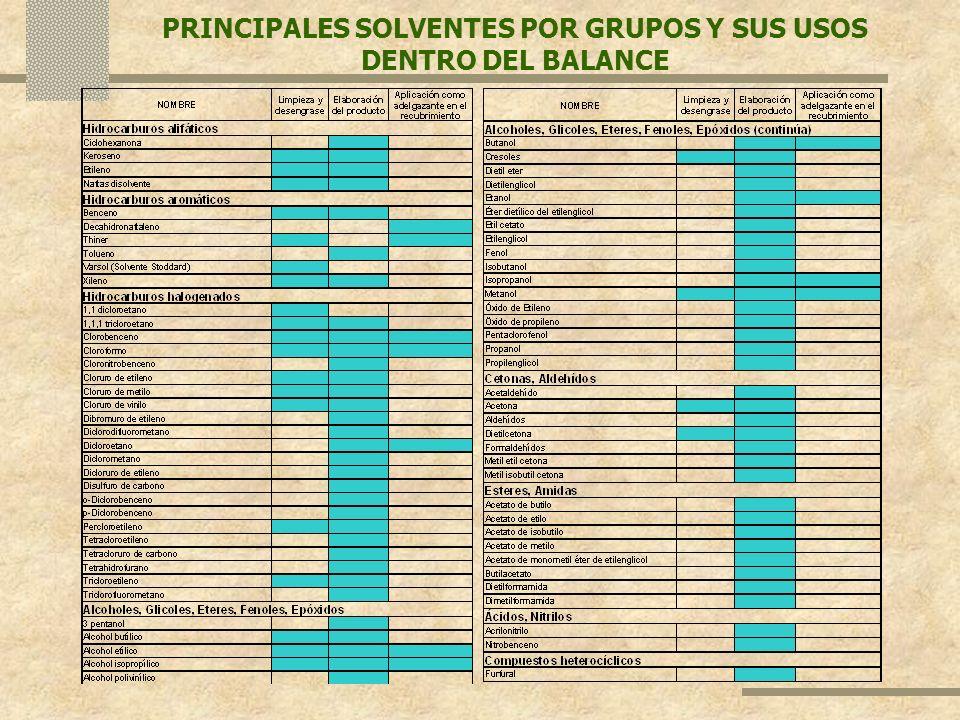 PRINCIPALES SOLVENTES POR GRUPOS Y SUS USOS DENTRO DEL BALANCE