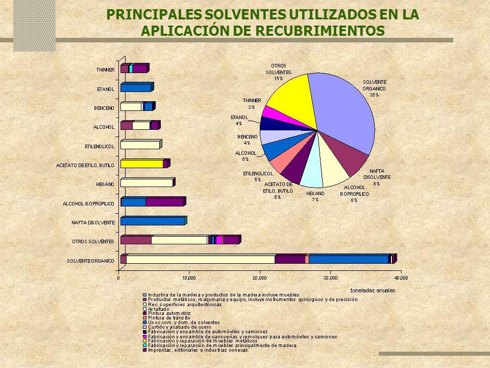 PRINCIPALES SOLVENTES UTILIZADOS EN LA APLICACIÓN DE RECUBRIMIENTOS