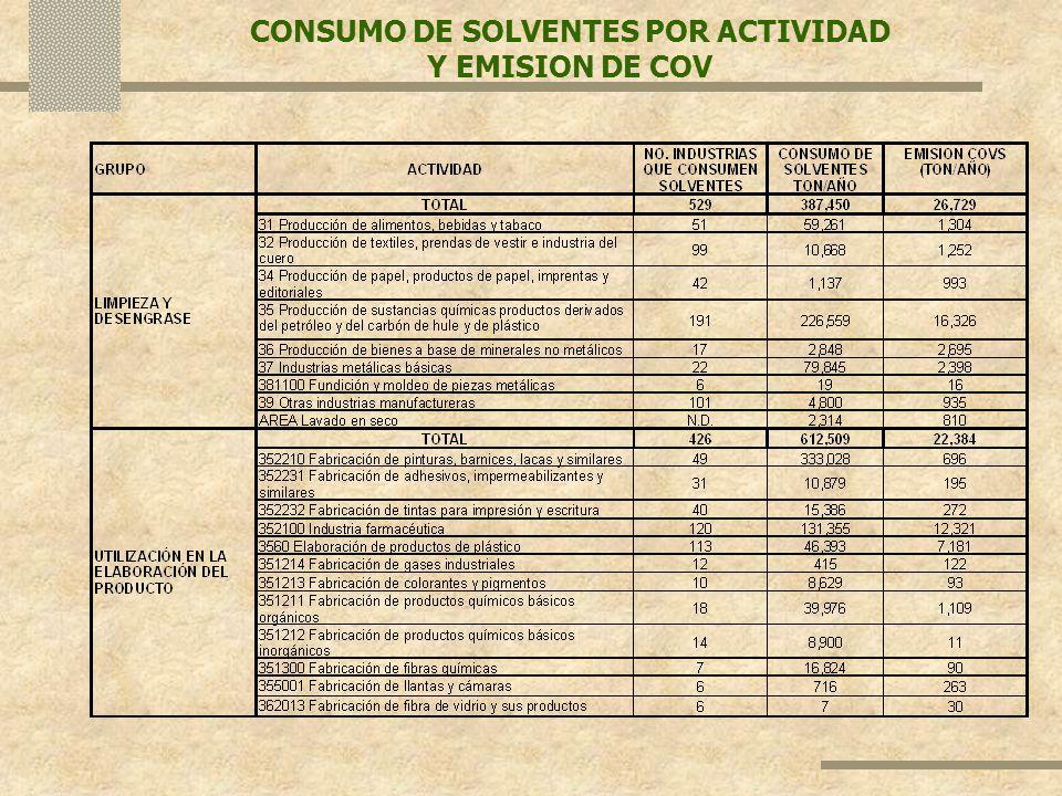 CONSUMO DE SOLVENTES POR ACTIVIDAD Y EMISION DE COV