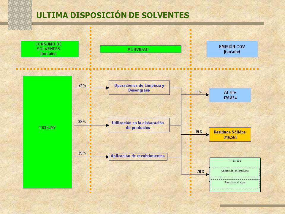 1138,888 Residuos al agua Contenido en producto ULTIMA DISPOSICIÓN DE SOLVENTES