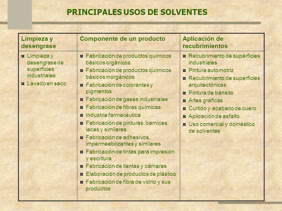 PRINCIPALES USOS DE SOLVENTES Limpieza y desengrase Componente de un productoAplicación de recubrimientos Limpieza y desengrase de superficies industr