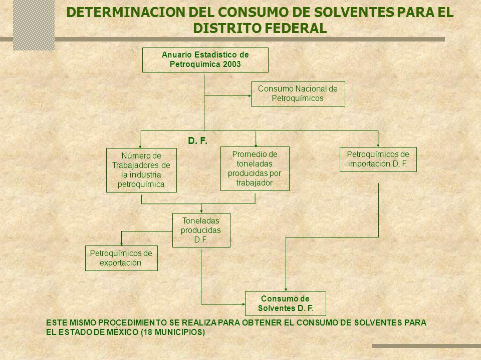 DETERMINACION DEL CONSUMO DE SOLVENTES PARA EL DISTRITO FEDERAL Anuario Estadístico de Petroquímica 2003 Consumo Nacional de Petroquímicos D. F. Númer