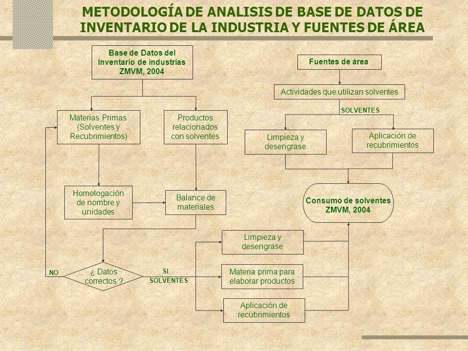 Base de Datos del Inventario de industrias ZMVM, 2004 Materias Primas (Solventes y Recubrimientos) Productos relacionados con solventes Homologación d
