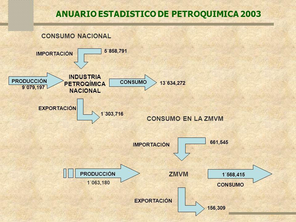 ANUARIO ESTADISTICO DE PETROQUIMICA 2003 INDUSTRIA PETROQÍMICA NACIONAL PRODUCCIÓN IMPORTACIÓN EXPORTACIÓN CONSUMO 9´079,197 5´858,791 1´303,716 13´63