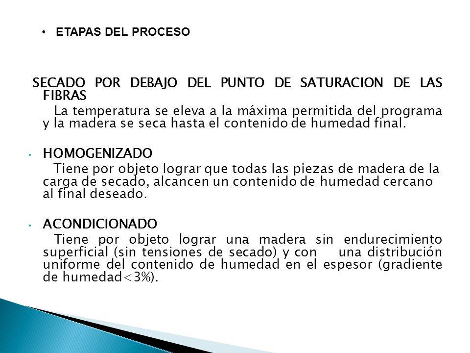 SECADO POR DEBAJO DEL PUNTO DE SATURACION DE LAS FIBRAS La temperatura se eleva a la máxima permitida del programa y la madera se seca hasta el contenido de humedad final.
