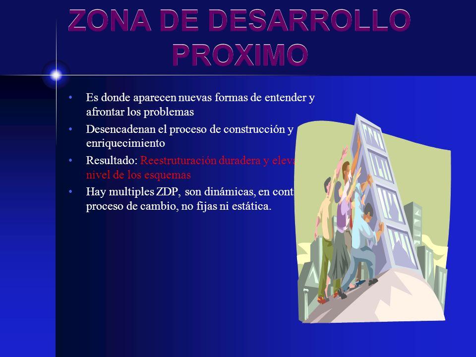 ZONA DE DESARROLLO PROXIMO Es donde aparecen nuevas formas de entender y afrontar los problemas Desencadenan el proceso de construcción y enriquecimie