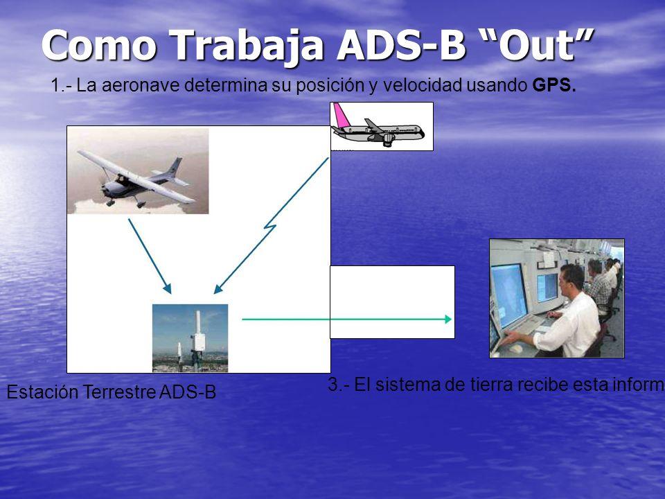 Como Trabaja ADS-B Out 1.- La aeronave determina su posición y velocidad usando GPS.