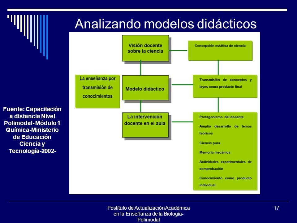 Postítulo de Actualización Académica en la Enseñanza de la Biología- Polimodal 17 Analizando modelos didácticos Fuente: Capacitación a distancia Nivel