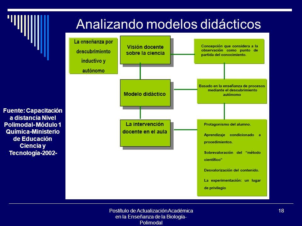 Postítulo de Actualización Académica en la Enseñanza de la Biología- Polimodal 18 Analizando modelos didácticos Fuente: Capacitación a distancia Nivel Polimodal- Módulo 1 Química-Ministerio de Educación Ciencia y Tecnología-2002-
