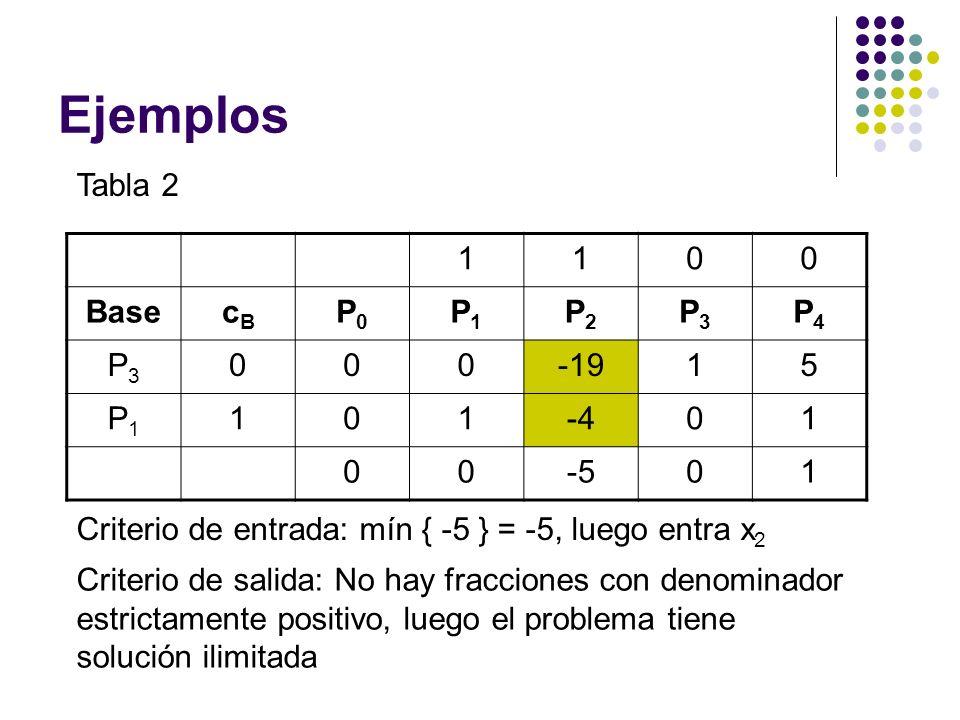 Ejemplos Tabla 2 1100 BasecBcB P0P0 P1P1 P2P2 P3P3 P4P4 P3P3 000-1915 P1P1 101-401 00-501 Criterio de entrada: mín { -5 } = -5, luego entra x 2 Criter