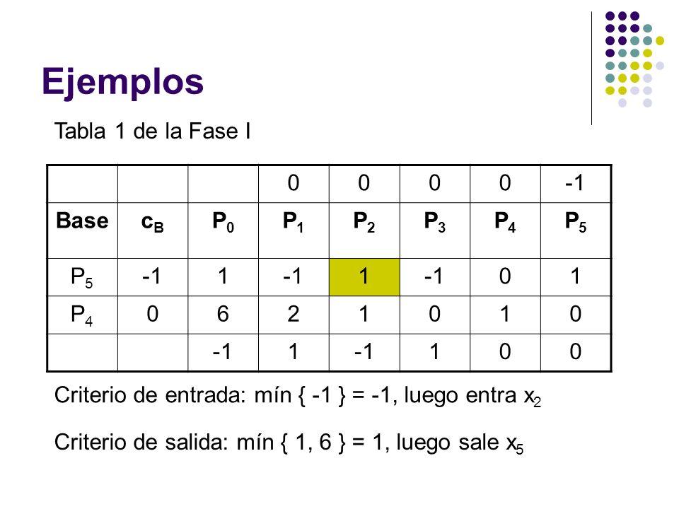 Ejemplos Tabla 1 de la Fase I 0000 BasecBcB P0P0 P1P1 P2P2 P3P3 P4P4 P5P5 P5P5 1 1 01 P4P4 0621010 1 100 Criterio de entrada: mín { -1 } = -1, luego entra x 2 Criterio de salida: mín { 1, 6 } = 1, luego sale x 5
