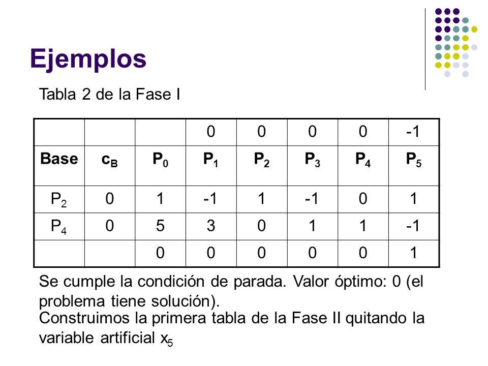 Ejemplos Tabla 2 de la Fase I 0000 BasecBcB P0P0 P1P1 P2P2 P3P3 P4P4 P5P5 P2P2 011 01 P4P4 053011 000001 Se cumple la condición de parada. Valor óptim