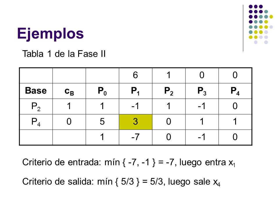 Ejemplos Tabla 1 de la Fase II 6100 BasecBcB P0P0 P1P1 P2P2 P3P3 P4P4 P2P2 111 0 P4P4 053011 1-700 Criterio de entrada: mín { -7, -1 } = -7, luego entra x 1 Criterio de salida: mín { 5/3 } = 5/3, luego sale x 4