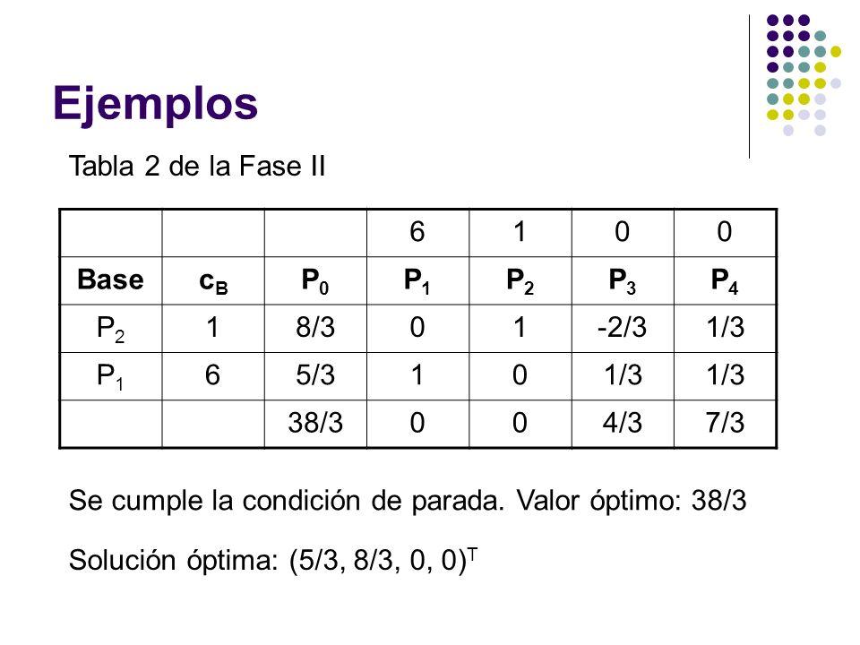 Ejemplos Tabla 2 de la Fase II 6100 BasecBcB P0P0 P1P1 P2P2 P3P3 P4P4 P2P2 18/301-2/31/3 P1P1 65/3101/3 38/3004/37/3 Se cumple la condición de parada.
