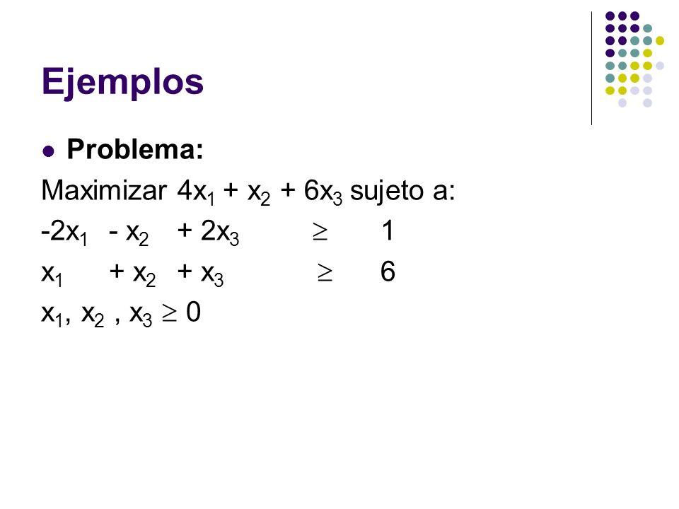 Ejemplos Problema: Maximizar 4x 1 + x 2 + 6x 3 sujeto a: -2x 1 - x 2 + 2x 3 1 x 1 + x 2 + x 3 6 x 1, x 2, x 3 0