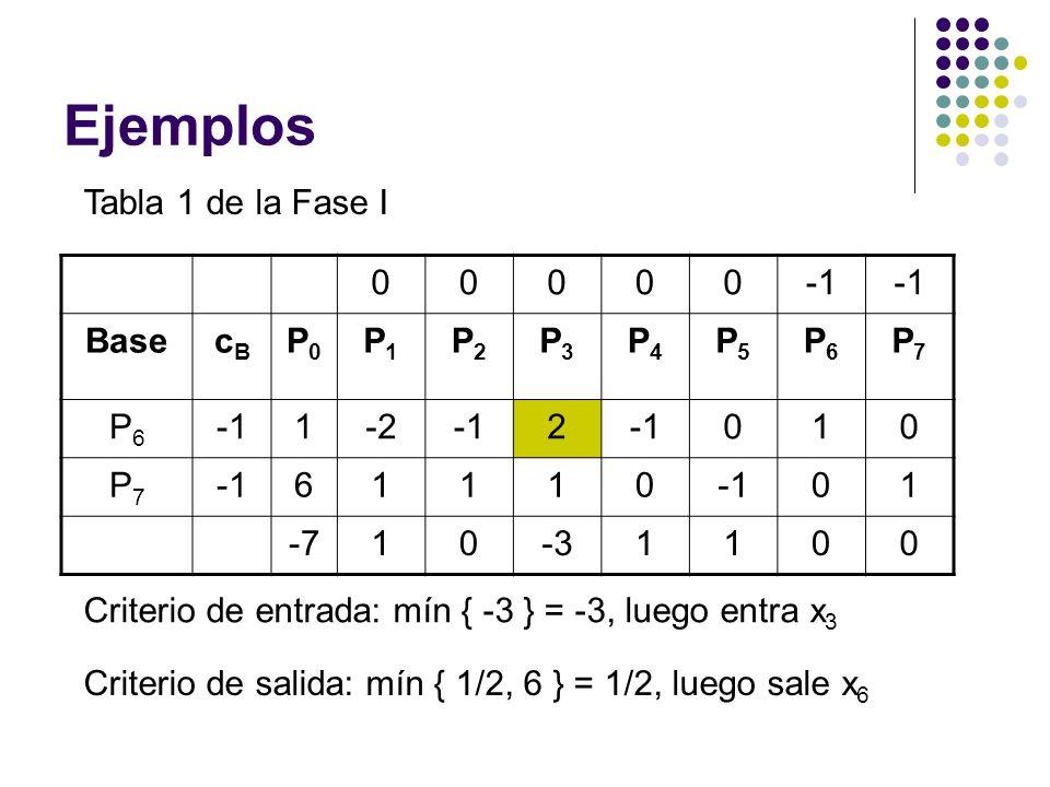 Ejemplos Tabla 1 de la Fase I 00000 BasecBcB P0P0 P1P1 P2P2 P3P3 P4P4 P5P5 P6P6 P7P7 P6P6 1-22 010 P7P7 61110 01 -710-31100 Criterio de entrada: mín { -3 } = -3, luego entra x 3 Criterio de salida: mín { 1/2, 6 } = 1/2, luego sale x 6