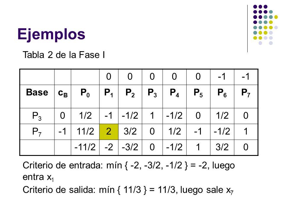 Ejemplos Tabla 2 de la Fase I 00000 BasecBcB P0P0 P1P1 P2P2 P3P3 P4P4 P5P5 P6P6 P7P7 P3P3 01/2-1/21 01/20 P7P7 11/223/201/2-1/21 -11/2-2-3/20-1/213/20 Criterio de entrada: mín { -2, -3/2, -1/2 } = -2, luego entra x 1 Criterio de salida: mín { 11/3 } = 11/3, luego sale x 7