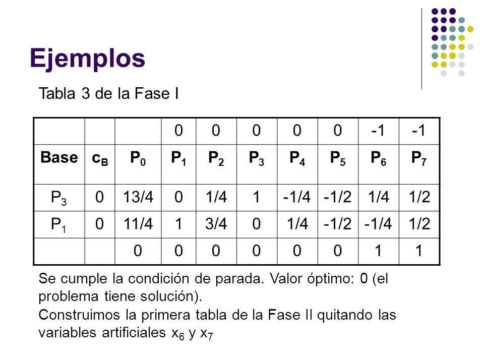 Ejemplos Tabla 3 de la Fase I 00000 BasecBcB P0P0 P1P1 P2P2 P3P3 P4P4 P5P5 P6P6 P7P7 P3P3 013/401/41-1/4-1/21/41/2 P1P1 011/413/401/4-1/2-1/41/2 00000