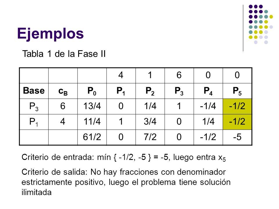 Ejemplos Tabla 1 de la Fase II 41600 BasecBcB P0P0 P1P1 P2P2 P3P3 P4P4 P5P5 P3P3 613/401/41-1/4-1/2 P1P1 411/413/401/4-1/2 61/207/20-1/2-5 Criterio de entrada: mín { -1/2, -5 } = -5, luego entra x 5 Criterio de salida: No hay fracciones con denominador estrictamente positivo, luego el problema tiene solución ilimitada