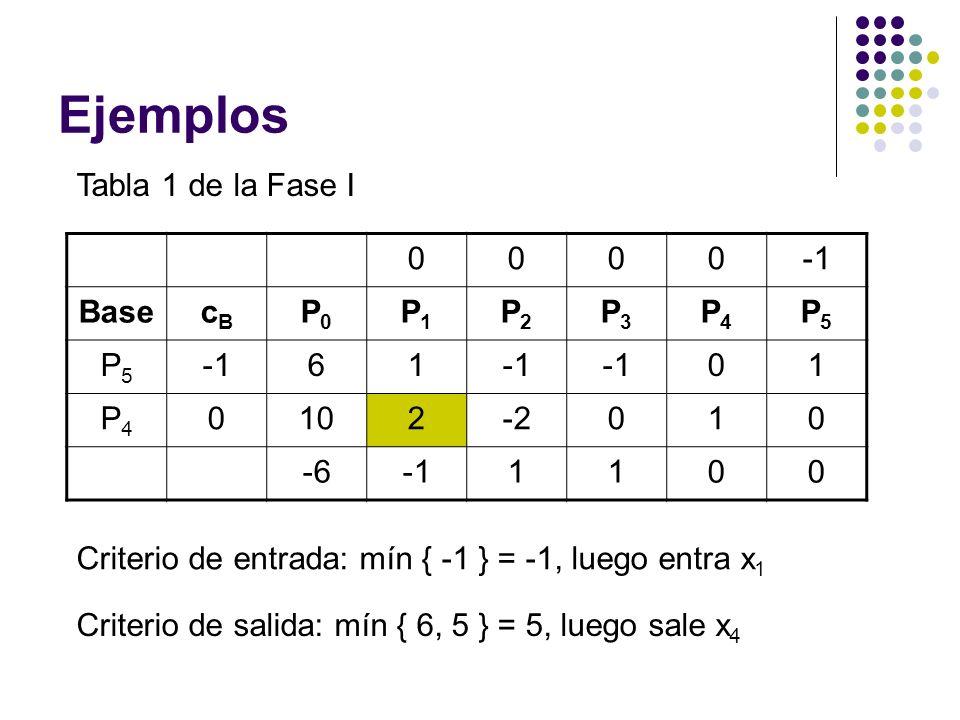 Ejemplos Tabla 1 de la Fase I 0000 BasecBcB P0P0 P1P1 P2P2 P3P3 P4P4 P5P5 P5P5 61 01 P4P4 0102-2010 -61100 Criterio de entrada: mín { -1 } = -1, luego entra x 1 Criterio de salida: mín { 6, 5 } = 5, luego sale x 4