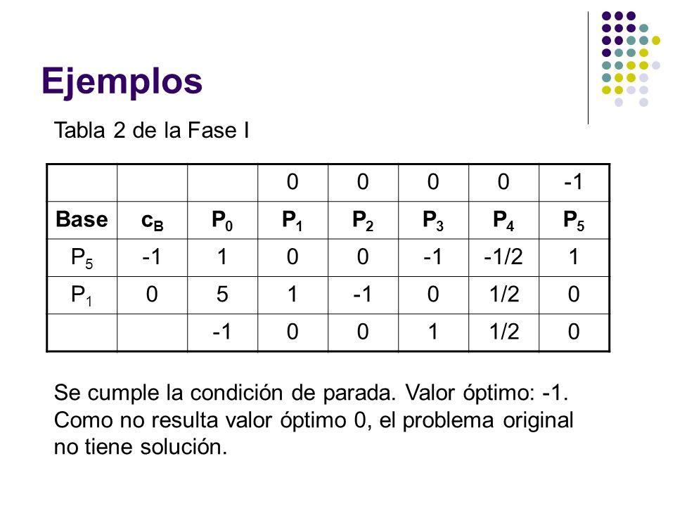 Ejemplos Tabla 2 de la Fase I 0000 BasecBcB P0P0 P1P1 P2P2 P3P3 P4P4 P5P5 P5P5 100 -1/21 P1P1 05101/20 0011/20 Se cumple la condición de parada. Valor