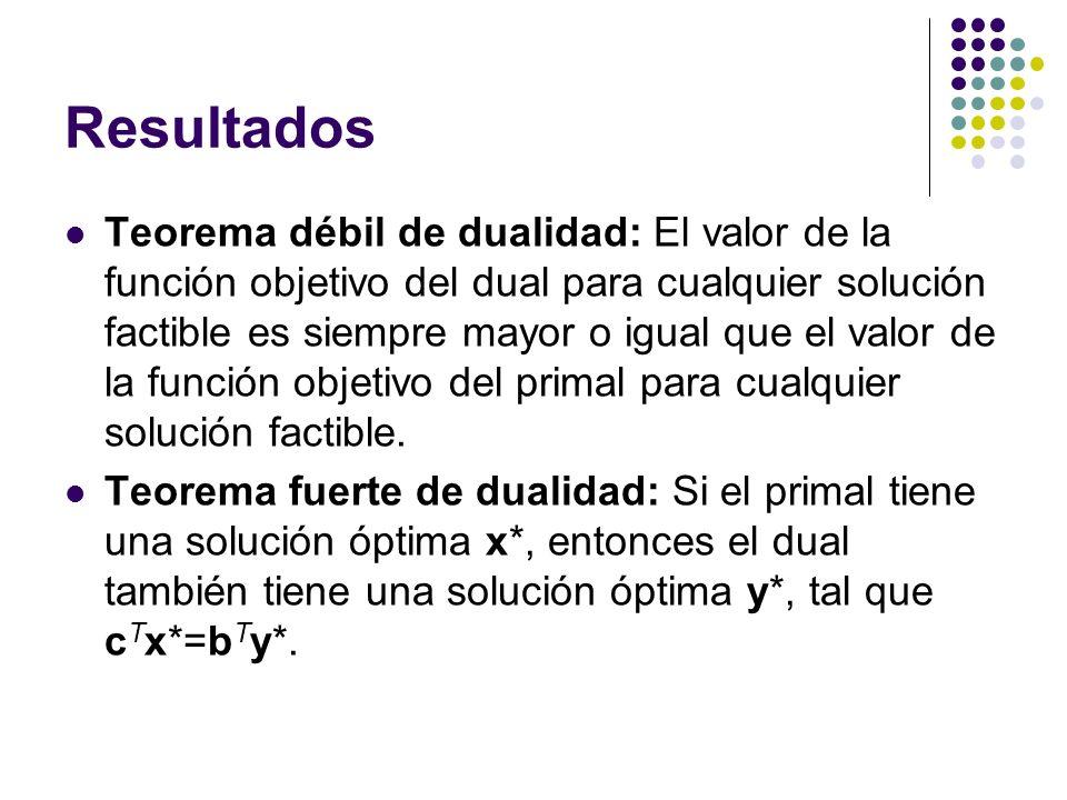 Resultados Teorema débil de dualidad: El valor de la función objetivo del dual para cualquier solución factible es siempre mayor o igual que el valor de la función objetivo del primal para cualquier solución factible.