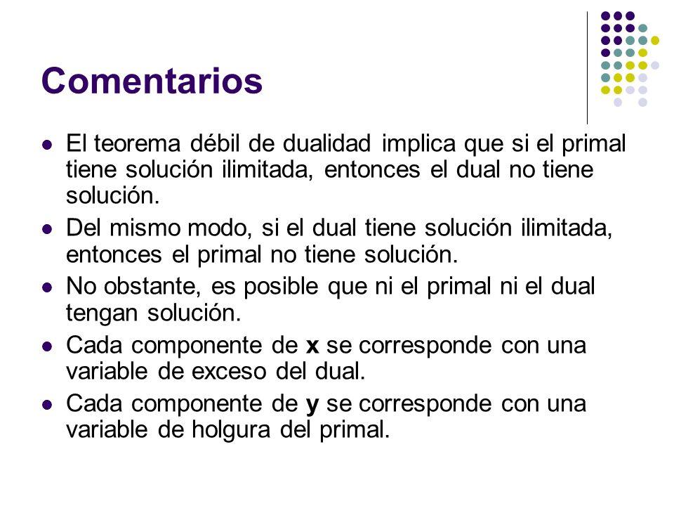 Comentarios El teorema débil de dualidad implica que si el primal tiene solución ilimitada, entonces el dual no tiene solución. Del mismo modo, si el