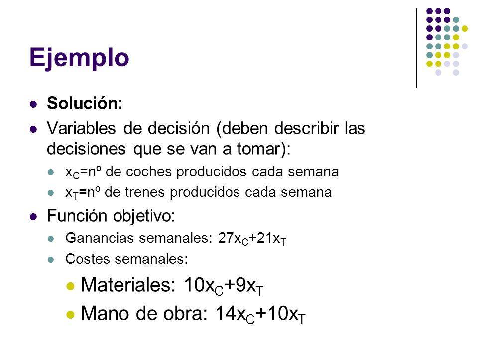 Ejemplo Solución: Variables de decisión (deben describir las decisiones que se van a tomar): x C =nº de coches producidos cada semana x T =nº de trene