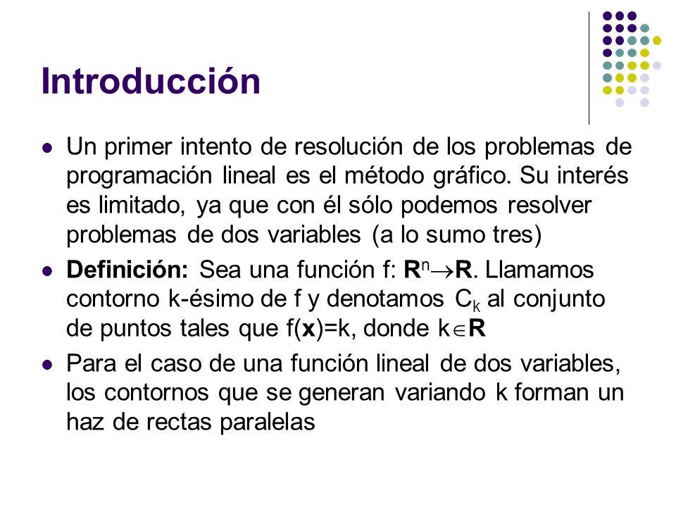 Introducción Un primer intento de resolución de los problemas de programación lineal es el método gráfico. Su interés es limitado, ya que con él sólo