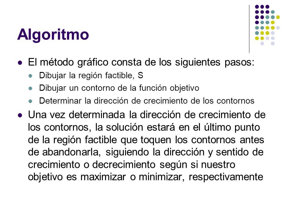 Algoritmo El método gráfico consta de los siguientes pasos: Dibujar la región factible, S Dibujar un contorno de la función objetivo Determinar la dir