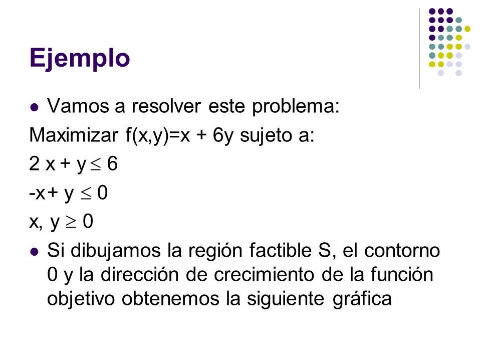 Ejemplo Vamos a resolver este problema: Maximizar f(x,y)=x + 6y sujeto a: 2 x + y 6 -x+ y 0 x, y 0 Si dibujamos la región factible S, el contorno 0 y la dirección de crecimiento de la función objetivo obtenemos la siguiente gráfica