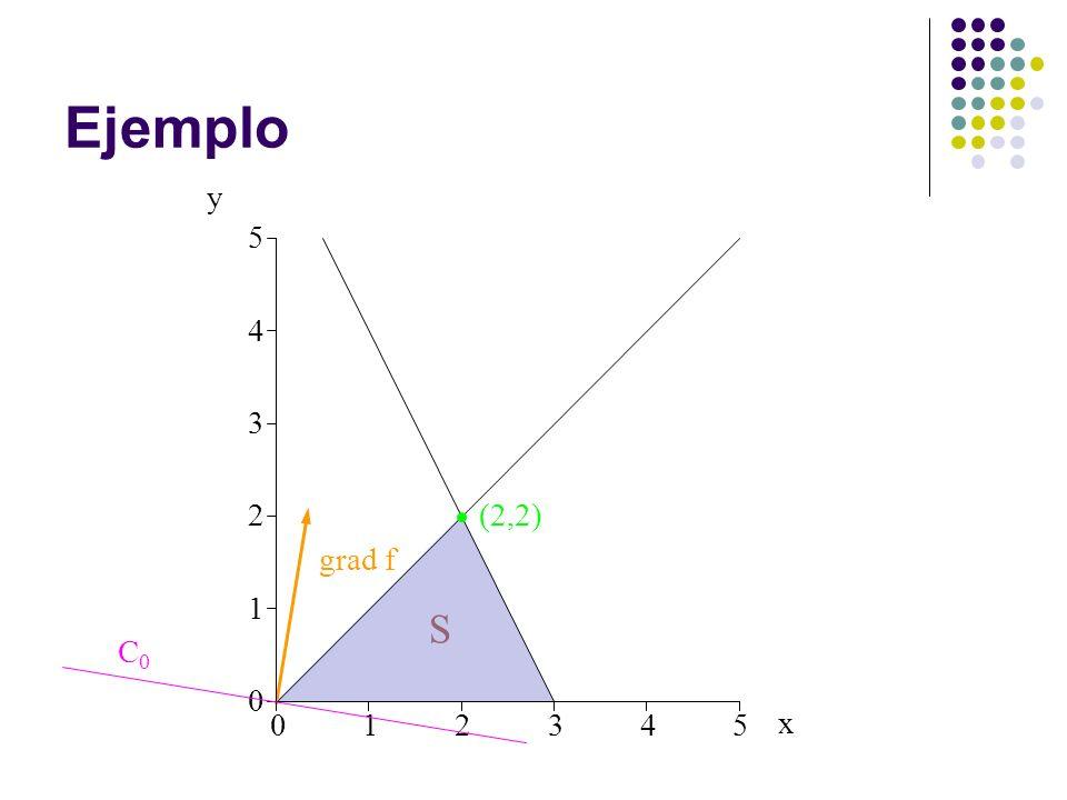 Ejemplo 012345 0 1 2 3 4 5 y S (2,2) C0C0 grad f x