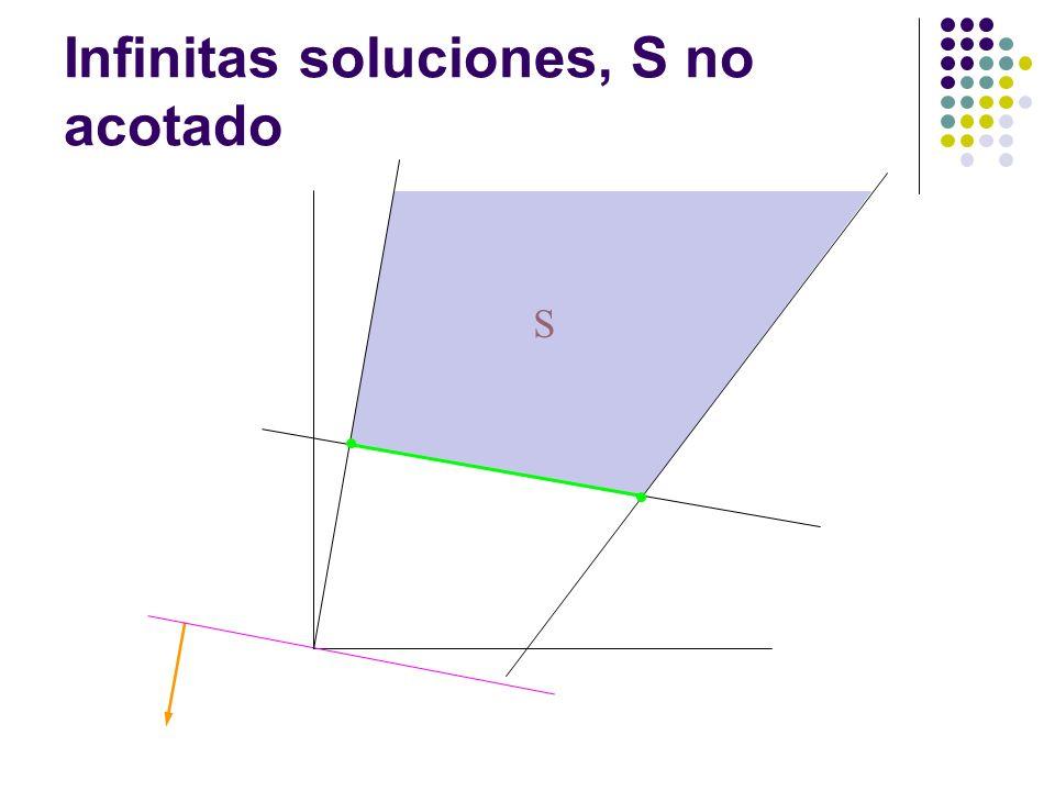 Infinitas soluciones, S no acotado S