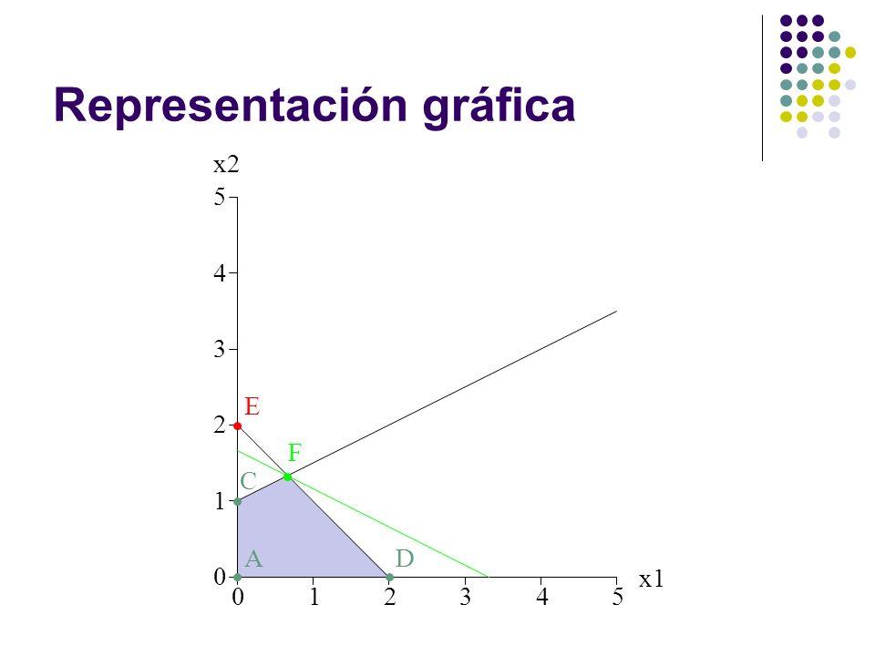 Representación gráfica 012345 0 1 2 3 4 5 x1 x2 A C D E F