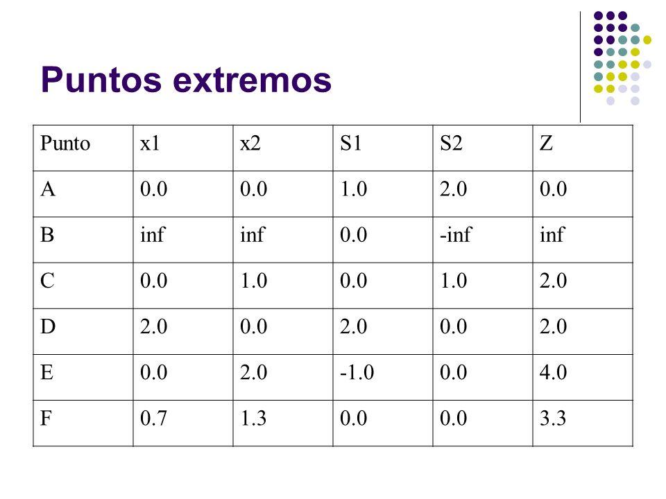 Puntos extremos Puntox1x2S1S2Z A0.0 1.02.00.0 Binf 0.0-infinf C0.01.00.01.02.0 D 0.02.00.02.0 E0.02.00.04.0 F0.71.30.0 3.3
